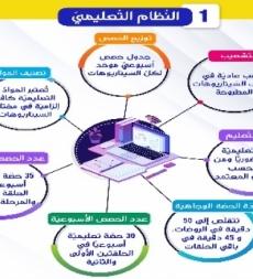عناصر النموذج التعليمي للعام الدراسي الجديد 2021-2022